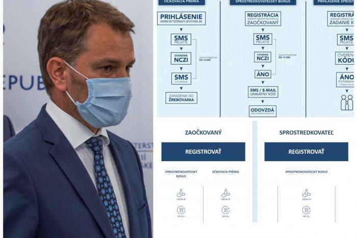 Ilustračný obrázok k článku Registrácia na očkovaciu lotériu je SPUSTENÁ: Ako sa prihlásiť do súťaže o státisíce eur?